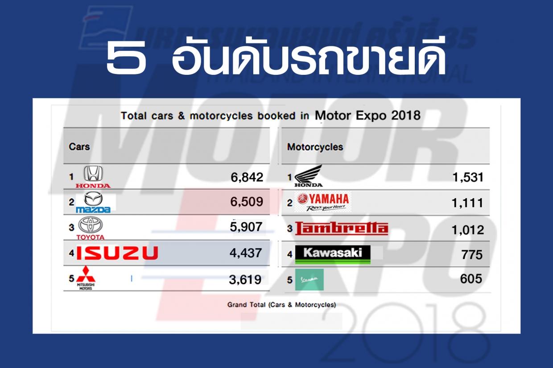 5 อันดับ รถยนต์ & บิกไบค์ ขายดีสุดในงานเทียบกับปีก่อนหน้า