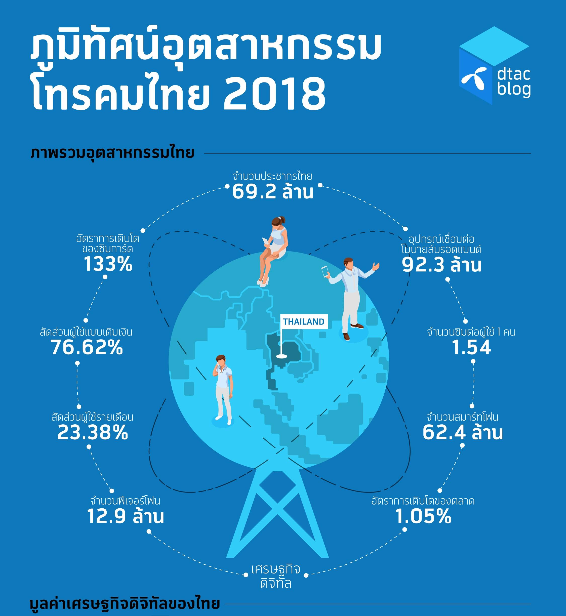 ที่มา : https://dtacblog.co/story-th/thai-telecom-at-a-glance-2018-th/