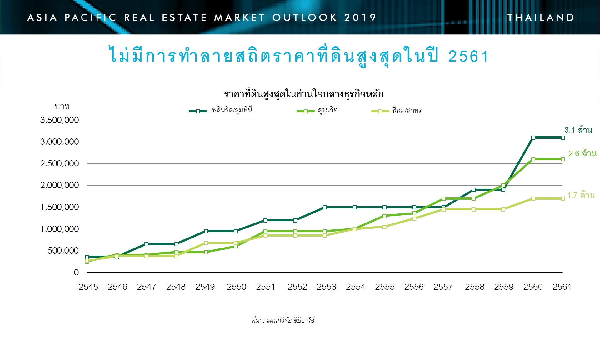 แนวโน้มตลาดอสังหาริมทรัพย์ไทยปี 2562