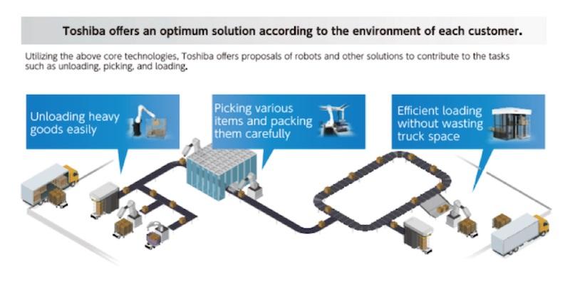 หุ่นยนต์ขนถ่ายสินค้า ตัวช่วยอัจฉริยะตอบโจทย์อุตสาหกรรมโลจิสติกส์