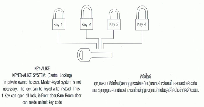 กุญแจคีย์อะไลท์ Key alike