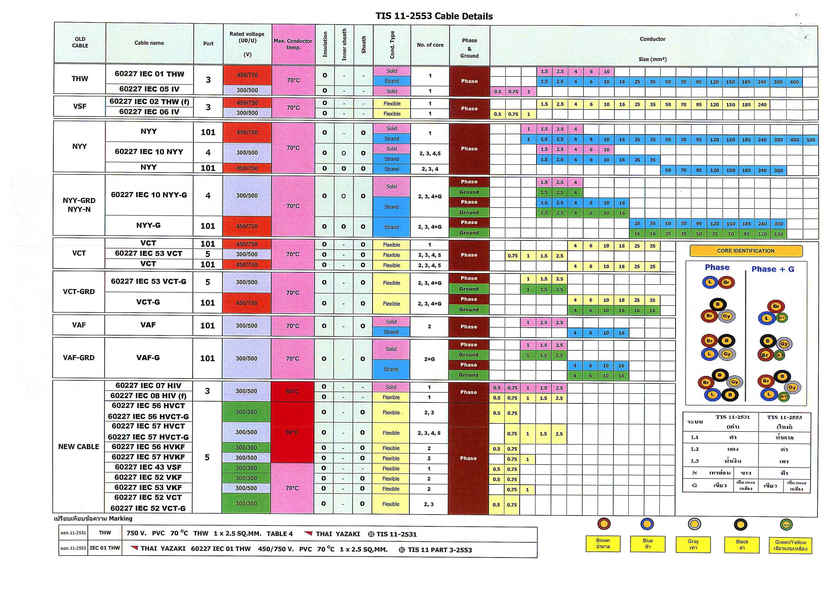 สายไฟ,สายเคเบิ้ล,สายยาซากิ,Thaiyazaki,THW,NYY,NYY-G,VCT,VCT-G,CV,CVV-S,VAF,VTF,VFF,สายไฟราคาถูก