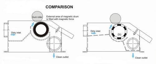 Unimag Magnetic separator - Magnetic drum