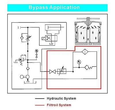 Bypass filter installation : Filtroil BU-Series