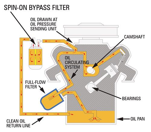 Engine oil bypass filter