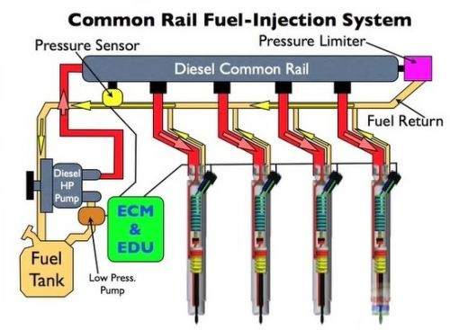 Common rail Fuel- Injection system