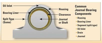 ๋Journal bearing