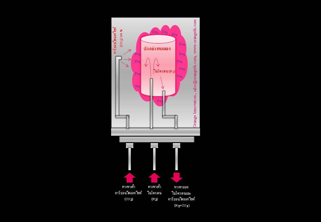 การซึมผ่านของคาร์บอนไดออกไซด์ CO2TR บรรจุภัณฑ์