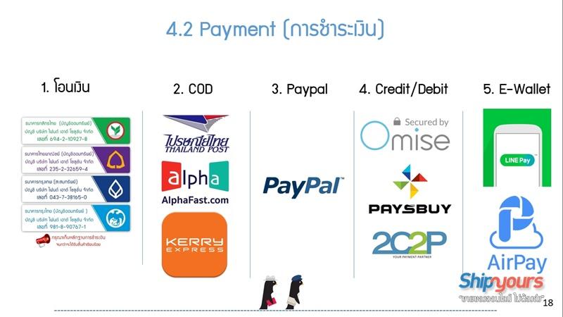 ขายของออนไลน์ กับช่องทางการชำระเงิน (Payment)