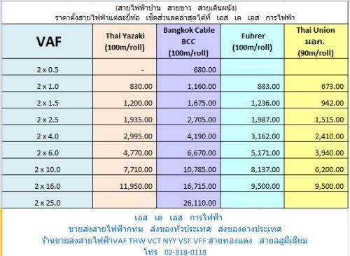ราคาสายไฟฟ้าVAFสายไฟบ้านสีขาวไทยยาซากิ-สายไฟฟูเล่อร์-สายไฟไทยยูเนี่ยน-สายไฟขายถูกวรจักรคลองถม