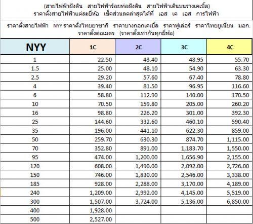 ราคาตั้งสายไฟฟ้าNYYไทยยาซากิบางกอก
