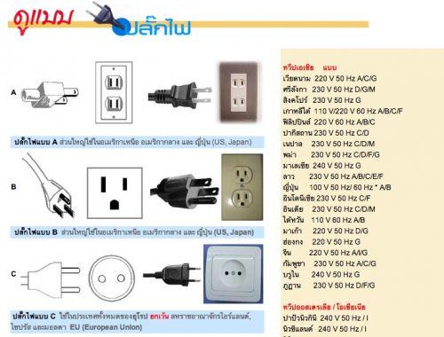 อุปกรณ์ไฟฟ้า ปลั๊กไฟทั่วโลกมีขาย