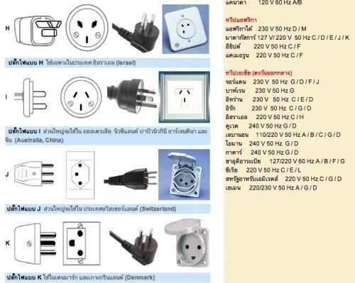 อุปกรณ์ไฟฟ้า ขายปลั๊กไฟทั่วโลก