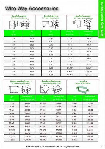 อุปกรณ์ไฟฟ้าตู้สวิตส์บอร์ดแทมโกTAMCOราคาถูกของแท้