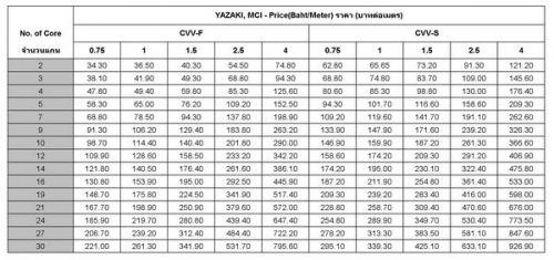 priceCVVราคาสายไฟCVVถูกที่สุดของแท้มอก