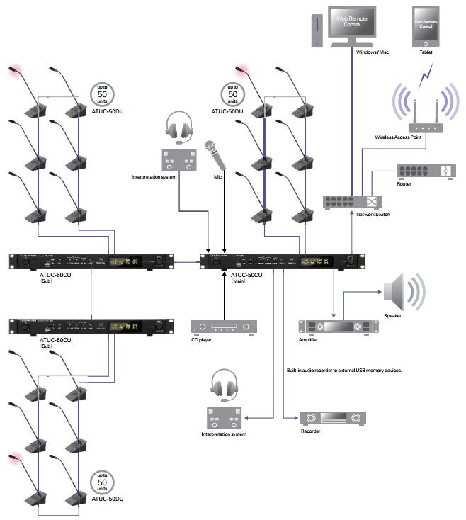 ราคาพิเศษ สอบถามโทร 080-6144774 ,02-9810944 AUDIO-TECHNICA ATUC-50DU+M43H SET ชุดไมค์ประชุมดิจิตอล 11 ท่าน ก้านไมค์ยาว 43 ซม.  ประกอบด้วย ATUC-50CU เครื่องควบคุม ชุดไมค์ประชุมดิจิตอล : 1 เครื่อง              ATUC-50DU+M43H ไมค์ชุดประชุม (ก้านยาว 43cm) : 11 ชุด AUDIO-TECHNICA ATUC-50CU Control Unit เครื่องควบคุมชุดไมค์ประชุมระบบดิจิตอล Features :  Powers up to 50 discussion units Cascade capability to handle up to 150 discussion units Conference mode: Free talk, request to talk and full remote Built-in feedback suppressor and processing for optimal audio quality and intelligibility Fully digital system with future-proof upgrade capability Built-in 4 channels recording for up to 65,000 hrs on USB 4 unbalanced outputs plus output 1 mirrored to unbalanced output 2 Mic/Line In + 2 Aux In + 2 Return In 2 Return In channels handle floor + 2 additional langauges Specifications : Inputs: MIC/LINE x 2, AUX (ST), Interpretation Return x 2 Outputs: Balanced x 4, Unbalanced x 1 LINK/CHAIN: DU A/B terminals, CU A/B terminals (DU C/D terminals) AUDIO-TECHNICA ATUC-50DU + ATUC-M43H Digital Conference Microphone ไมค์ชุดประชุม ไมโครโฟนห้องประชุม ระบบดิจิตอล สำหรับประธาน/ผู้ร่วมประชุม (ก้าน43 เซนติเมตร)  Features : ATUC-50DU Conference unit for chairmen and delegates Connect up to 50 discussion units to one control unit Cascade up to 150 discussion units using multiple control units High quality speaker for enhanced intelligibility Clear LED display for volume control and channel selection Individual Automated Gain Control (AGC), Mic gain and Mic EQ Multicolour LED bar on the DU (rear side) Multicolour LED on the Speak button Compatibility with standard XLR3 pin gooseneck Double gooseneck microphone Paintable front plate  Table top or recessed mounting ATUC-M43H 3-PIN MICROPHONE WITH LED RING Standard lengths 43cm Features : ATUC-M43H Compatible with ATUC-50 Digital Discussion System Unique 3-pin balanced microphone with remote controlled LED ring Patent-pending design isolates the mi