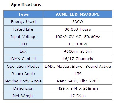 ACME LED-MS700PE DMX Channel mode: 16/17CH LED Move 700 PE is the combination