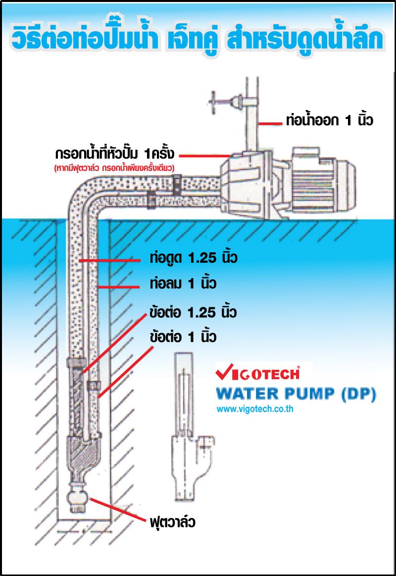 วิธีต่อท่อปัี๊มน้ำ เจ็ทคู่ สำหรับดูดน้ำลึก